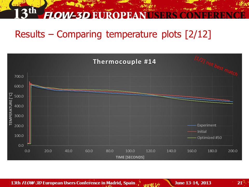 Results – Comparing temperature plots [2/12]